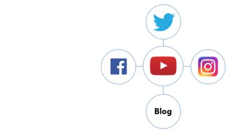 Grafik mit den beliebtesten Influencer Kanälen: YouTube, Facebook,Instagram, Twitter und Blogs
