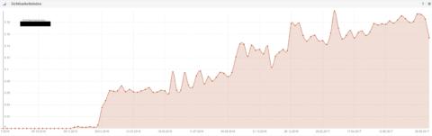 Sistrix Kurve als Beispiel für erfolgreiches Blogmarketing durch Backlinkaufbau